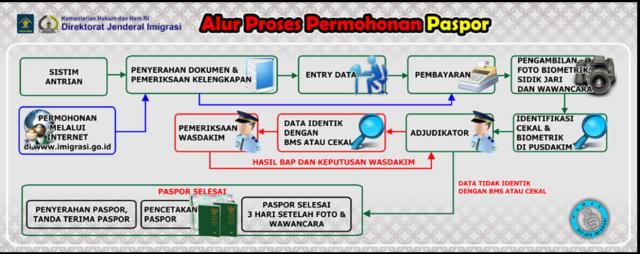 Prosedur Pembuatan Passpor yang benar